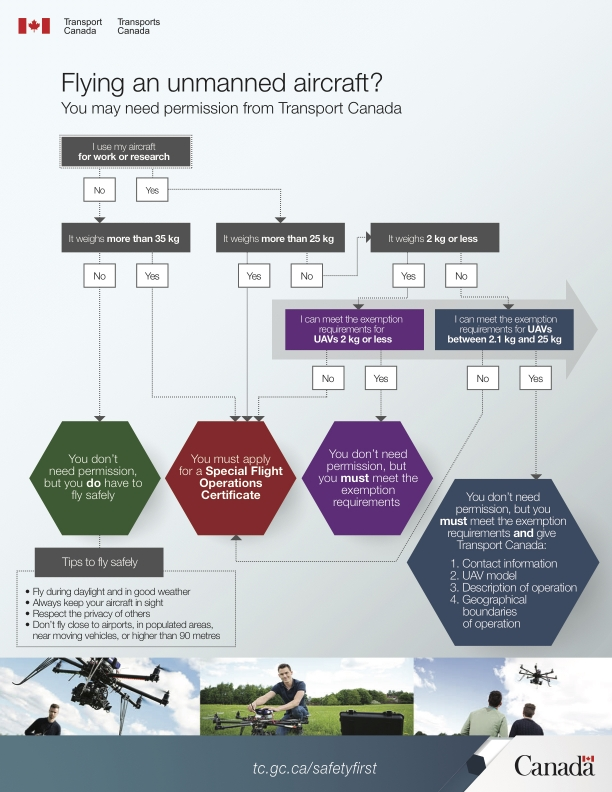 Flying your UAV / Drone – Do you need Transport Canada's Permission?